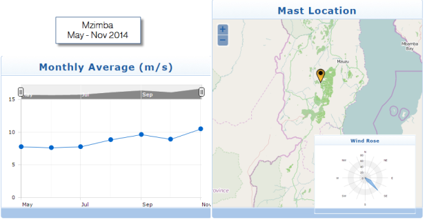 Mzimba Map and monthly average