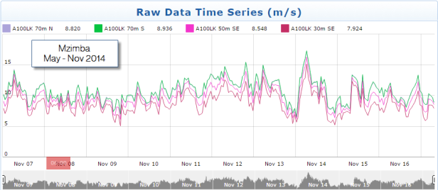 Mzimba Raw Time Series