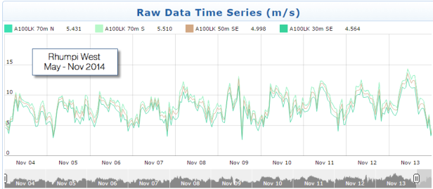 Rhumpi West Raw Time Series