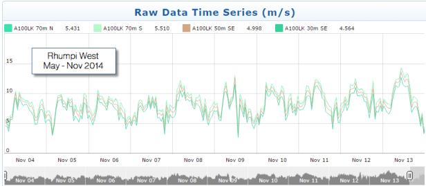 Rhumpi West Raw Time Series